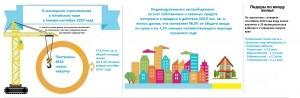 инфографика жилстроительство Алт.края